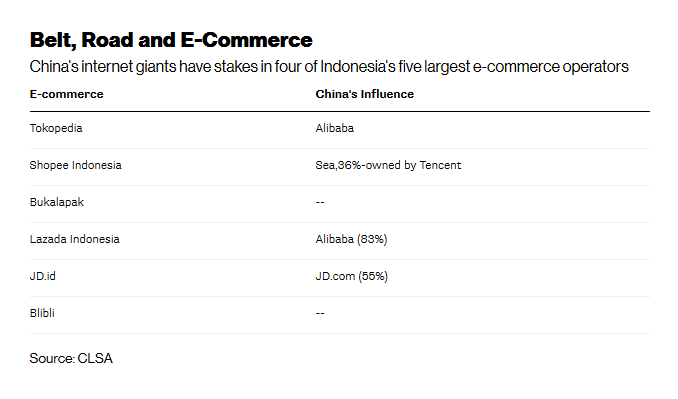 Pasar E-Commerce Indonesia