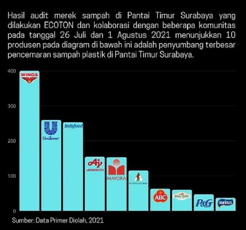 10 Besar Penyumbang Sampah Plastik Di Pantai Timur Surabaya 1
